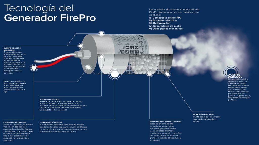 sistema de exticion de incendios